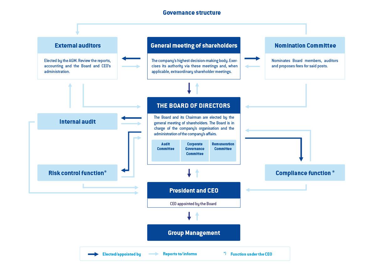 Bolagsstyrningsstruktur-ResursBank-ver2